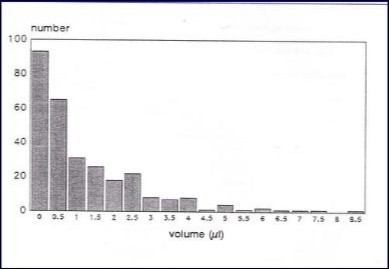 figure 4 total number of samples plotted in relation to volume of gcf collected n 303